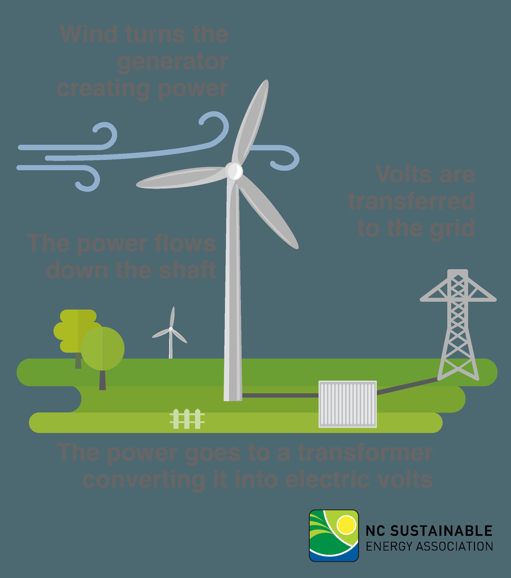Wind - NC Sustainable Energy Association