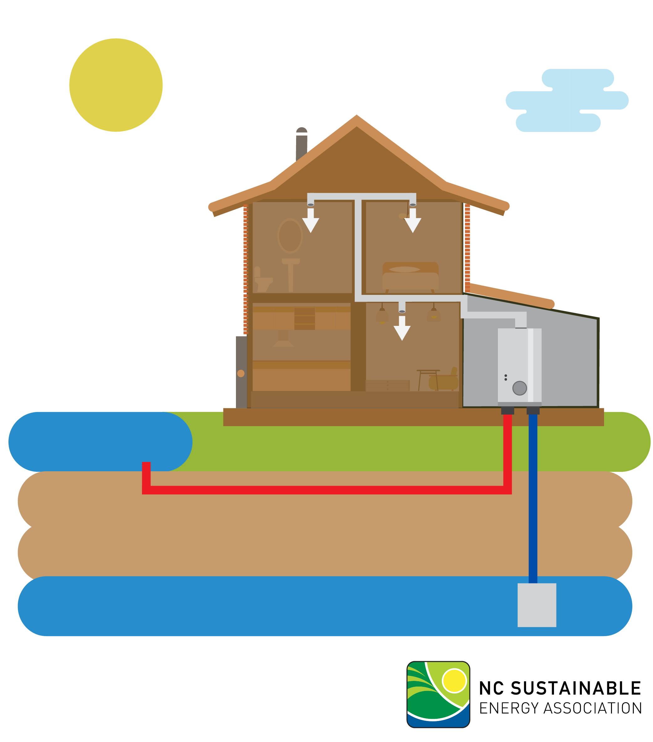 open loop geothermal systems exchange heat by pumping groundwater through  the system directly and without recycling it